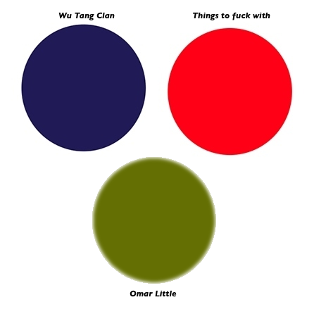 "A venn diagram showing circles for ""Wu Tang Clan"", ""Omar Little"" and ""Things to Fuck With"", of which none overlap."